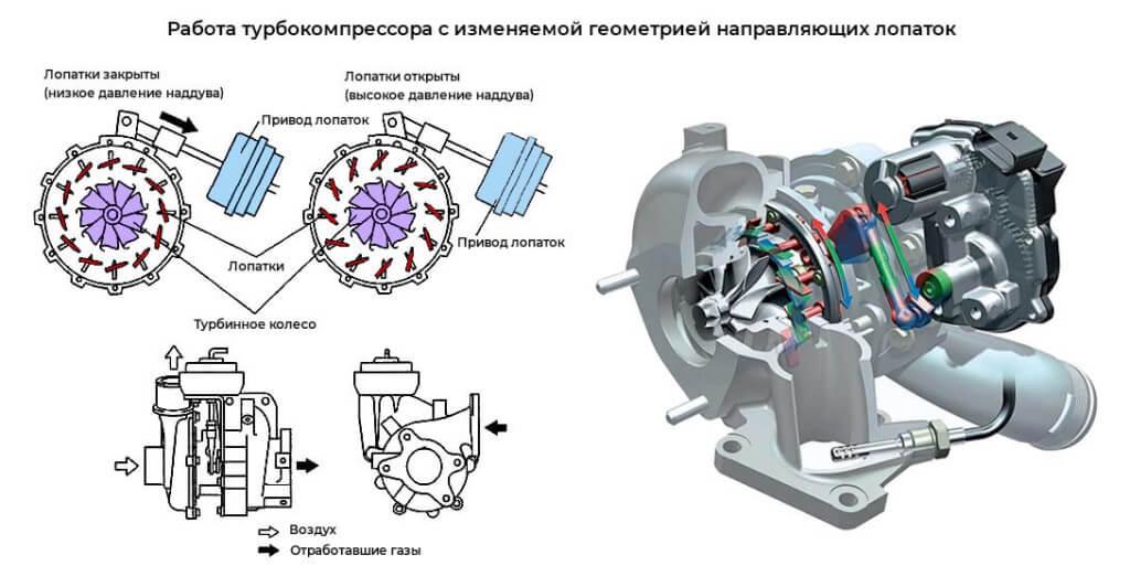ремонт турбины ленд ровер в нижнем новгороде